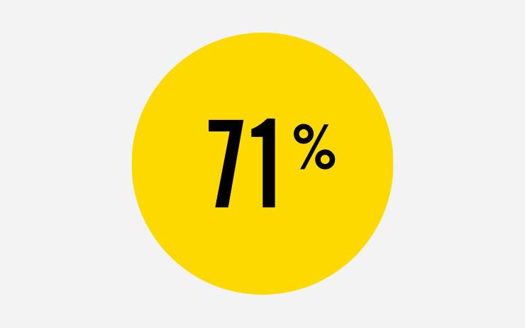 71%는 그들이 하는 섹스 횟수에 개인적으로 만족한다고 말한다(걱정해줘서 고맙다!).
