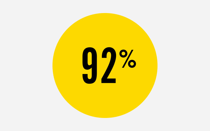 92%가 섹스의 양보다 질이 훨씬 더 중요하다고 생각한다.