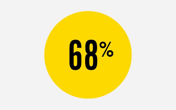 68%의 밀레니얼 세대는 섹스 불황을 겪지 않는다고 말한다.