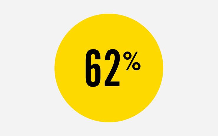62%는 자신들의 친구가 섹스를 많이 하고 있다고 생각한다.