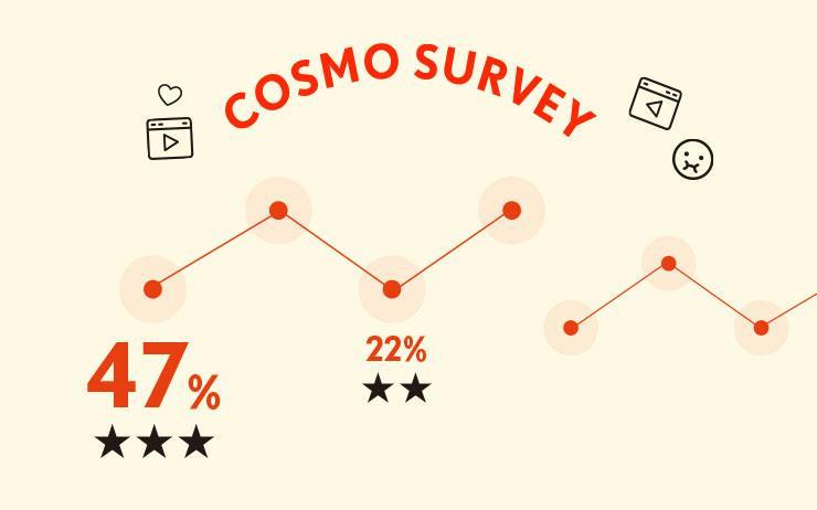 코스모 독자들은 어떤 영상을 보며 희열을 느끼고 스트레스를 해소할까? <코스모폴리탄>이 2019년 12월 25일부터 2020년 1월 10일까지 인스타그램과 홈페이지에서 진행한 설문 조사에 100명이 참여했다.