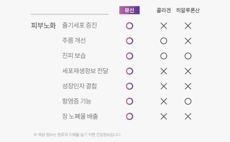 퓨리카 뮤신 제공