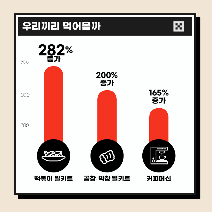 작년 대비 동기 증감율